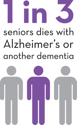 1 in 3 seniors dies with Alzheimer's